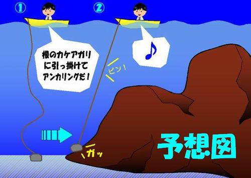Anchoring1